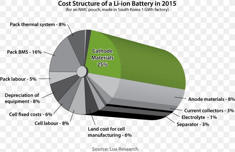 Electric Battery Lithium-ion Battery Lithium Battery