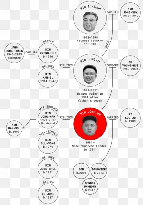 Kumsusan Palace Of The Sun Kim Il-sung Square Kim Dynasty Korean People's Army Family Tree PNG