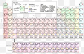 Hiroshima Atombombe - Periodic Table Chemical Element Chemistry Atomic Number Electron Configuration PNG