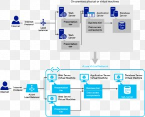 Virtual Server - Cloud Architecture Patterns: Using Microsoft Azure Microsoft Azure SQL Database Cloud Computing Application Software PNG
