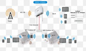 Cellular Network - Wireless Router Wi-Fi Hotspot Wireless Network PNG