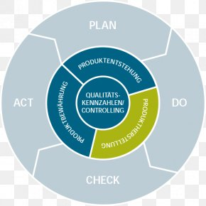Business - Quality Management System Organization Business PNG
