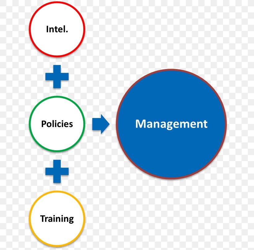 Brand Organization Product Design Logo, PNG, 666x807px, Brand, Area, Communication, Diagram, Logo Download Free