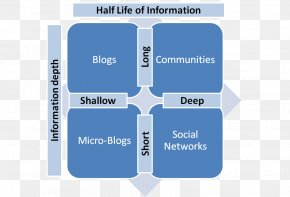 Social Media - Social Media Marketing Digital Marketing Organization PNG