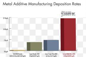 Powder Beam - Selective Laser Melting 3D Printing Electron-beam Additive Manufacturing Sciaky, Inc. Metal Powder PNG