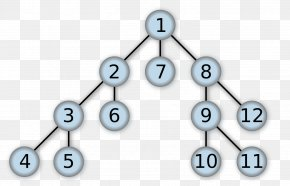 Depths - Depth-first Search Breadth-first Search Tree Traversal Search Algorithm PNG