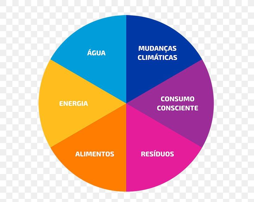 Ethical Consumerism Consumption Sustainability Economics, PNG, 600x650px, Ethical Consumerism, Area, Brand, Consciousness, Consumerism Download Free