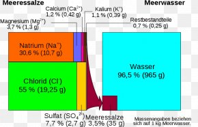 Water - Seawater Evaporation Sodium Chloride Salinity Magnesium Sulfate PNG