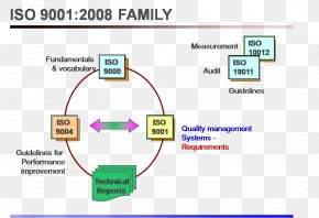 PDCA ISO 9000 Quality Management System Organization PNG