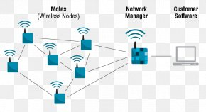 Computer Network Wireless Network Electronics Internet Of Things PNG