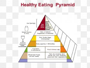 PEOPLE EATING - Food Pyramid Healthy Eating Pyramid Nutrition Food Allergy PNG