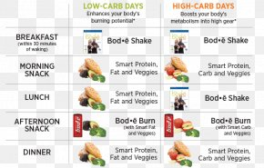 Low Carb Diet - Low-carbohydrate Diet Cyclic Ketogenic Diet Food High-protein Diet PNG