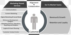 Marketing - Marketing Go To Market Product Customer Sales PNG