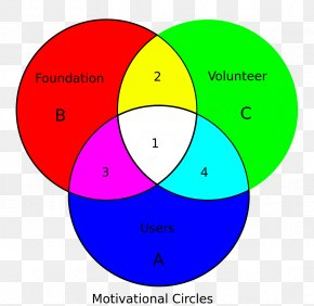 Circle Diagram - Venn Diagram Euler Diagram Set Logic PNG