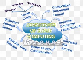 Cloud Computing - Cloud Computing Computation Internet Computer Software PNG
