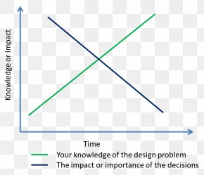 Design - Engineering Design Process Requirement Computer Software PNG