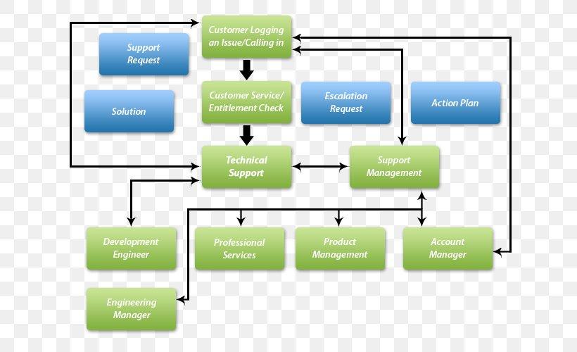 Flowchart Business Process Customer Service Process Flow ...