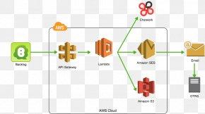 Api Gateway - Amazon Web Services Cloud Computing Amazon Virtual Private Cloud AWS Lambda Serverless Computing PNG