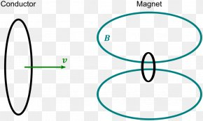 Conductor Pictures - Electrical Conductor Moving Magnet And Conductor Problem Magnetic Field Classical Electromagnetism PNG