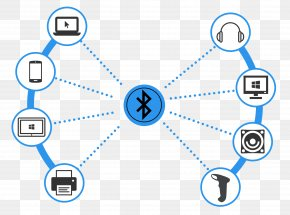 Bluetooth - Bluetooth Personal Area Network Radio Wave Computer Network PNG