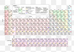 Positiv And Negativ - Periodic Table Chemical Element Chemistry Atomic Number Electron Configuration PNG