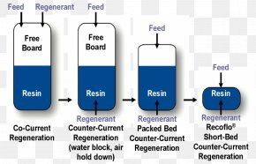 Ion Exchange Process Flow Diagram Ion-exchange Resin PNG