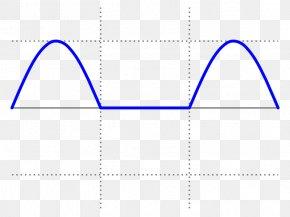 Wave - Sine Wave Crest Factor Root Mean Square PNG