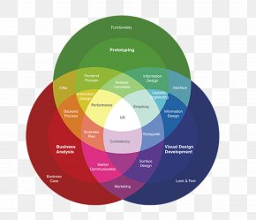 User Experience - User Experience Design PNG