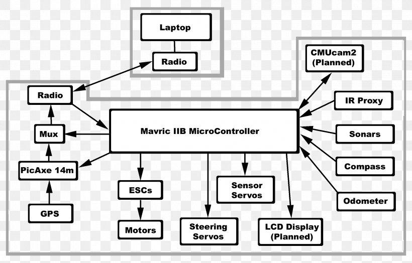 Block Diagram Wiring Diagram Schematic Circuit Diagram, PNG, 2500x1600px, Block  Diagram, Area, Black And White, Brand,FAVPNG.com