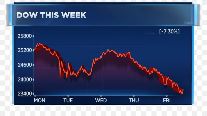 Dow Jones Industrial Average NASDAQ Stock Market Stock Market, PNG,  1200x675px, Dow Jones Industrial Average, Brand,