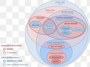 British Isles - British Isles Naming Dispute Euler Diagram Venn Diagram PNG