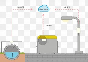 Smart City Diagram - Castellón De La Plana Smart City Wastewater Internet Of Things PNG