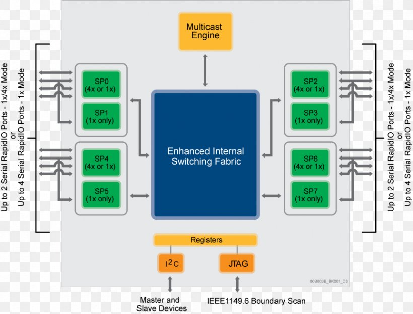 RapidIO Network Switch Block Diagram PCI Express, PNG, 862x657px, Rapidio,  Area, Block Diagram, Brand, Communication DownloadFAVPNG.com