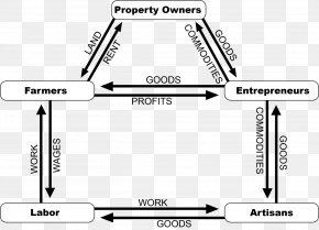 Circular Flow Of Income Economics Economy Essai Sur La Nature Du Commerce En Général: Edited With An English Translation And Other Material Economist PNG