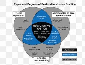 Financial Circles - International Institute For Restorative Practices Handbook Of Restorative Justice PNG