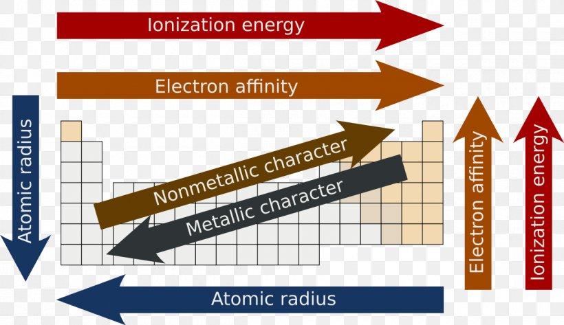 Periodic Trends Periodic Table Atomic Radius Electron Configuration, PNG, 1200x693px, Periodic Trends, Area, Atom, Atomic Number, Atomic Radius Download Free