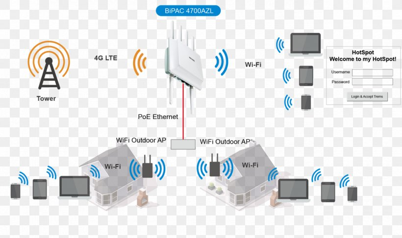 Wireless Access Points Wi