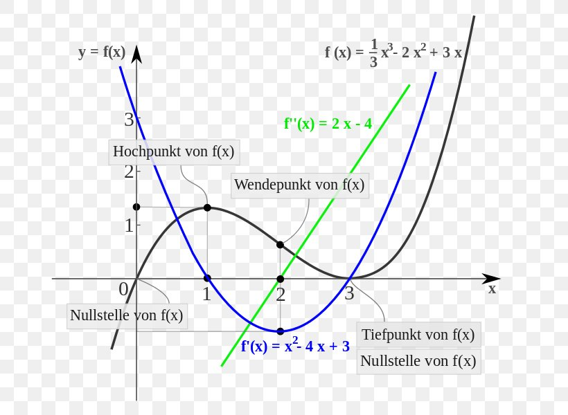 Domain Of A Function Curve Sketching Set Differential Calculus