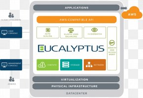 Eucalyptus - Eucalyptus Cloud Computing OpenStack Amazon Web Services Gum Trees PNG