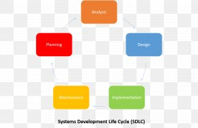 Software Development Process - Systems Development Life Cycle Information System Software Development Process PNG
