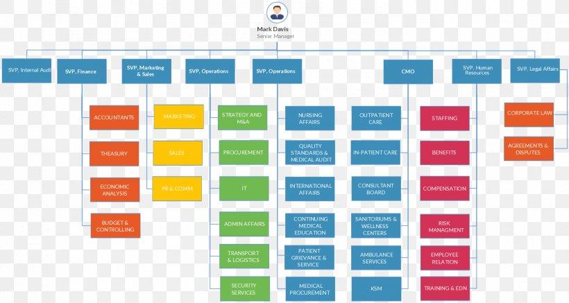 Organizational Chart Template Organizational Structure Png 1494x797px Organizational Chart Area Brand Chart Diagram Download Free