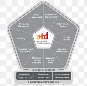 ADDIE Model - Association For Talent Development Competence Training And Development Professional Leadership PNG