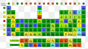 Table - Periodic Table Actinide Chemistry Chemical Element PNG