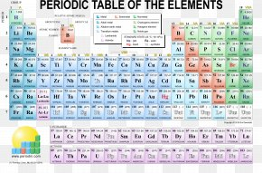 Periodic - Periodic Table Chemical Element Chemistry PNG