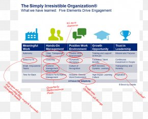 Business - Organization Business Management Employee Engagement Deloitte PNG
