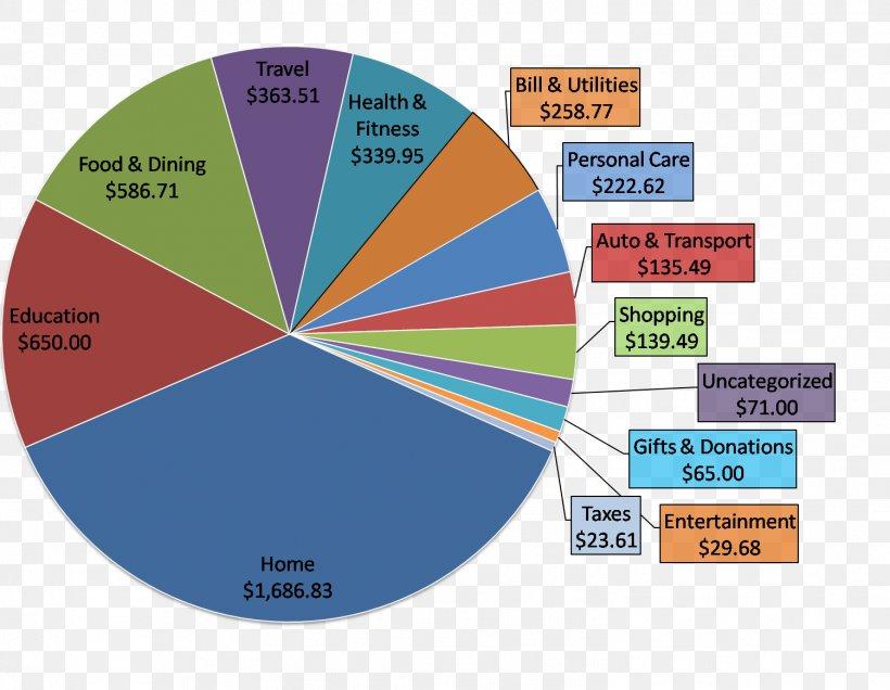 Pie Chart Diagram Healthy Diet Food Png 1502x1165px Pie Chart Brand Cake Chart Diagram Download Free