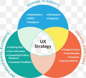 Design - UX Strategy: How To Devise Innovative Digital Products That People Want User Experience Design User Interface Design PNG