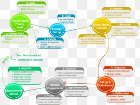 Infographic Process - Social Media Marketing Organization Business Process Advertising PNG
