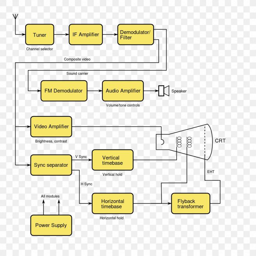 Block Diagram Analog Television Circuit Diagram Schematic
