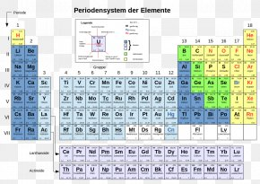 Symbol - Periodic Table Chemical Element Atomic Number Chemistry PNG
